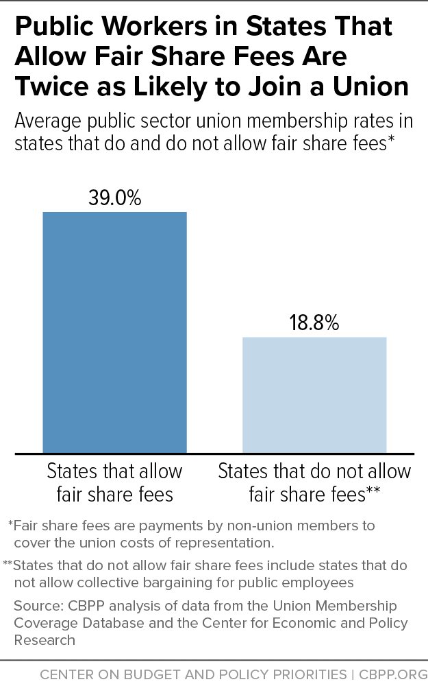 Public Workers in States That Allow Fair Share Fees Are Twice As Likely to Join a Union