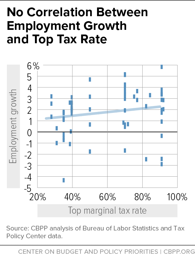 No Correlation Between Employment Growth and Top Tax Rate