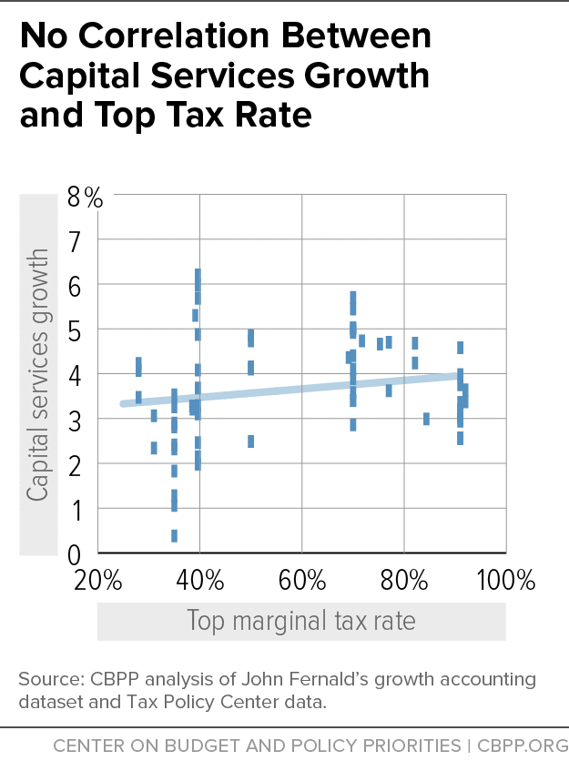 No Correlation Between Capital Services Growth and Top Tax Rate