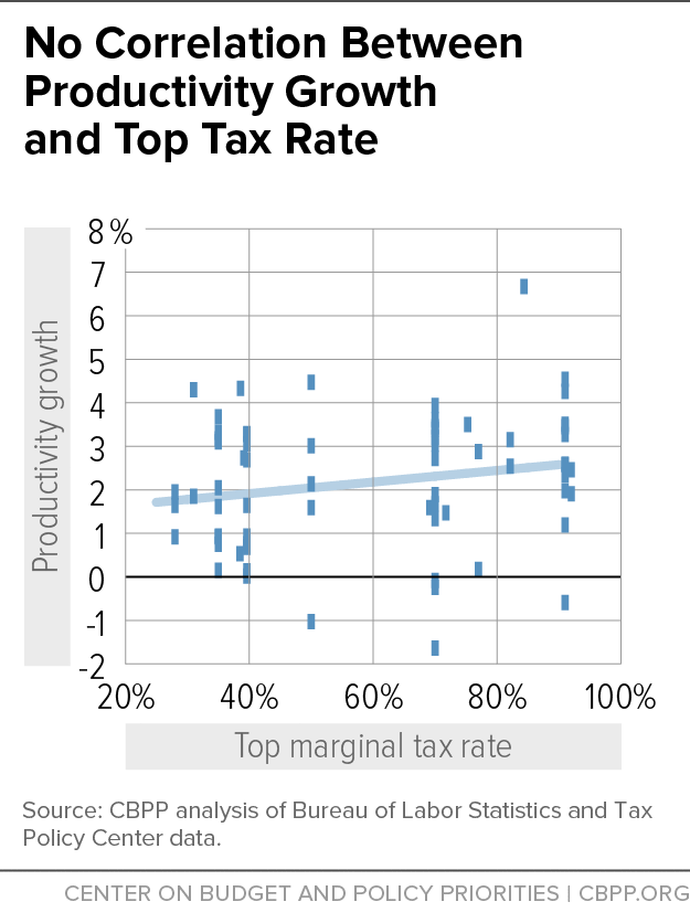No Correlation Between Productivity Growth and Top Tax Rate