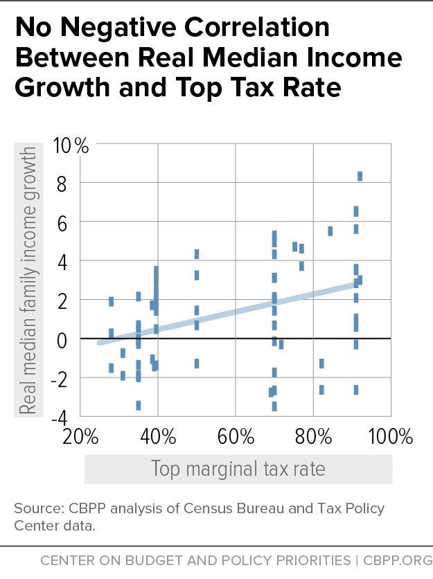 No Negative Correlation Between Real Median Income Growth and Top Tax Rate
