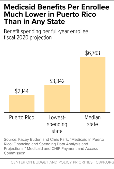 Medicaid Benefits Per Enrollee Much Lower in Puerto Rico Than in Any State