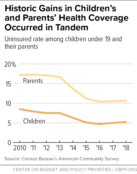 Historic Gains in Children's and Parents' Health Coverage Occurred in Tandem