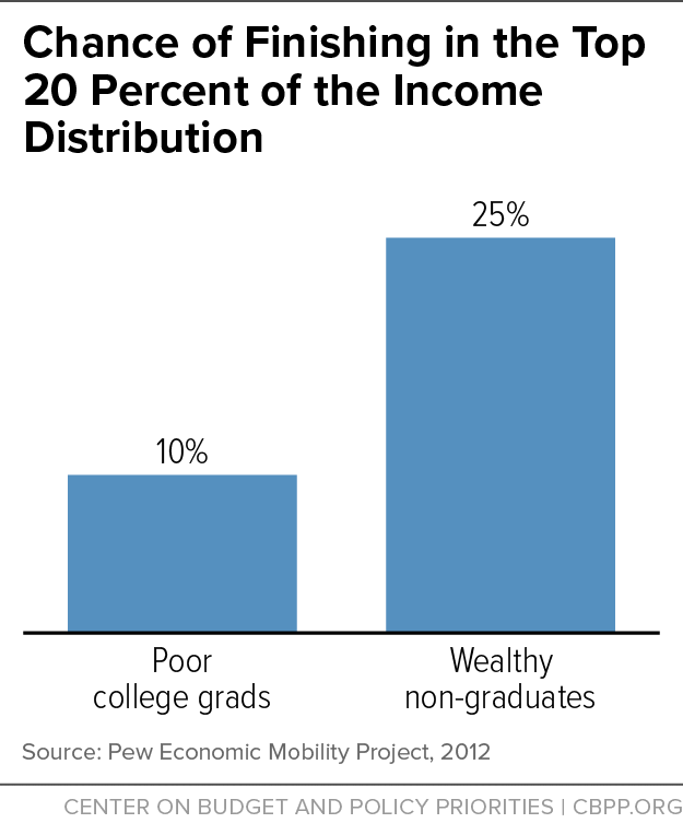 Chance of Finishing in the Top 20 Percent of the Income Distribution
