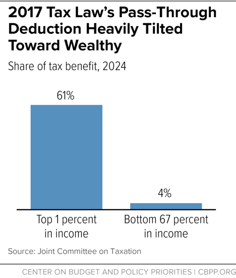2017 Tax Law's Pass-Through Deduction Heavily Tilted Toward Wealthy