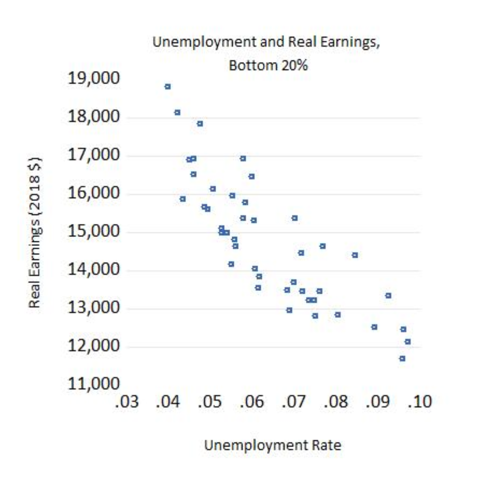 Unemployment and Real Earnings, Bottom 20%