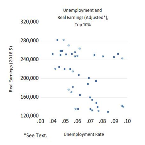 Unemployment and Real Earnings (Adjusted), Top 10%