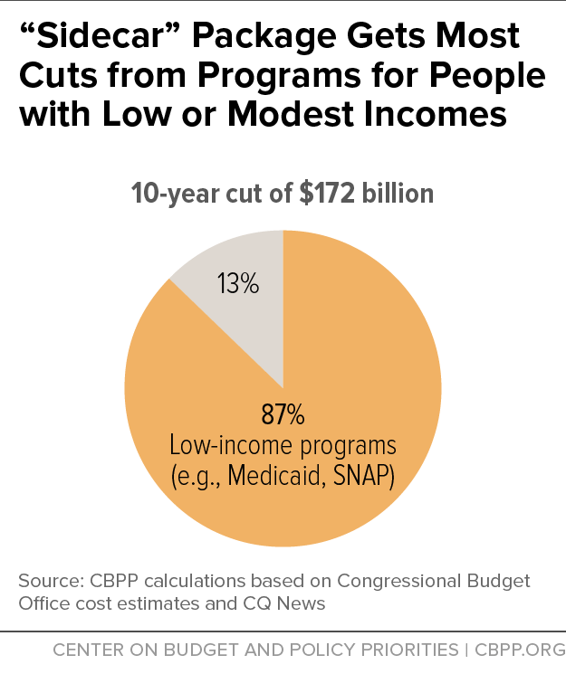 """Sidecar"" Package Gets Most Cuts from Programs for People with Low or Modest Incomes"