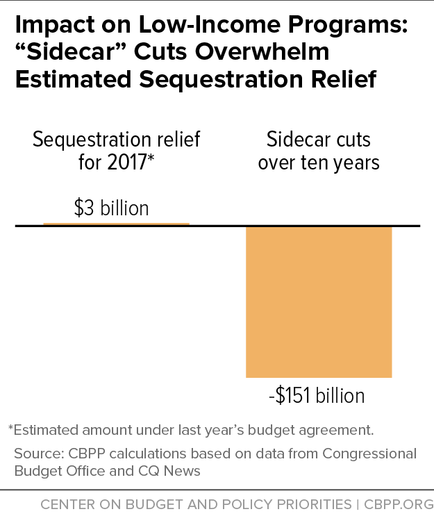 "Impact on Low-Income Programs: ""Sidecar"" Cuts Overwhelm Estimated Sequestration Relief"
