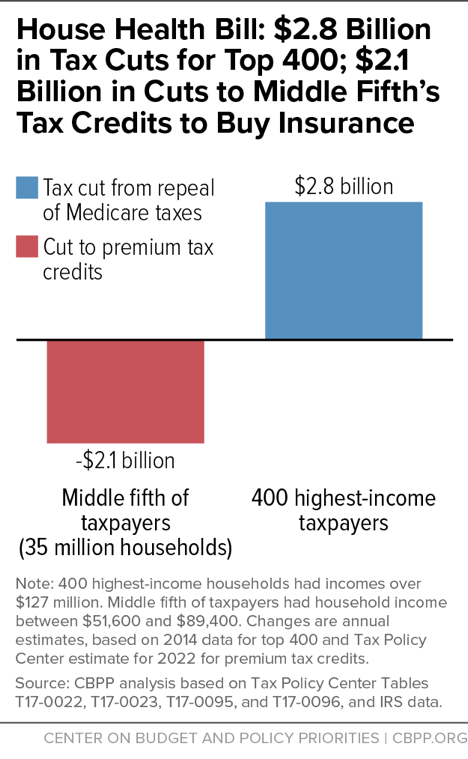 House Health Bill: $2.8 Billion in Tax Cuts for Top 400; $2.1 Billion in Cuts to Middle Fifth's Tax Credits to Buy Insurance