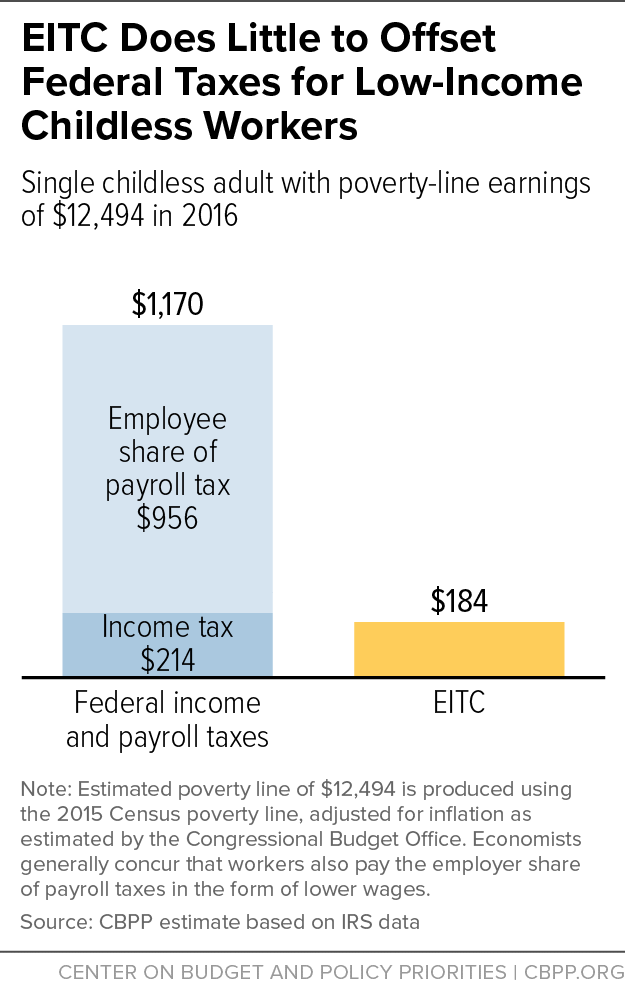 EITC Does Little to Offset Federal Taxes for Low-Income Childless Workers