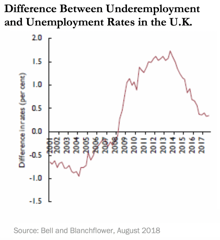Difference Between Underemployment and Unemployment Rates in the U.K.