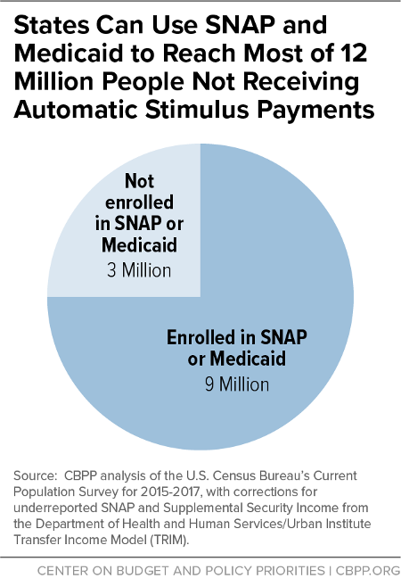 States Can Use SNAP and Medicaid to Reach Most of 12 Million People Not Receiving Automatic Stimulus Payments