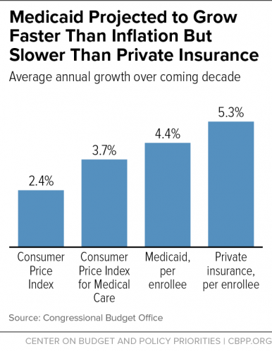 Medicaid Projected to Grow Faster Than Inflation But Slower Than Private Insurance