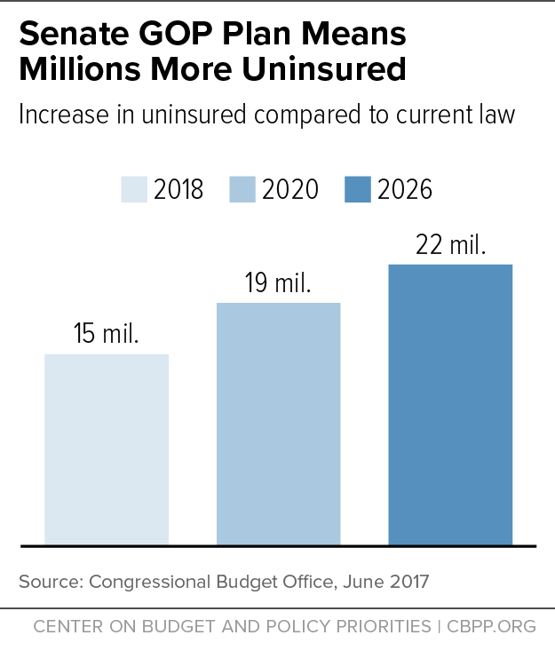 Senate GOP Plan Means Millions More Uninsured