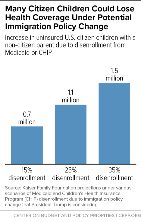 Many Citizen Children Could Lose Health Coverage Under Potential Immigration Policy Change