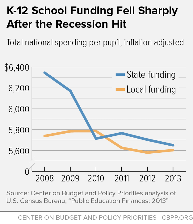 K-12 School Funding Fell Sharply After the Recession Hit