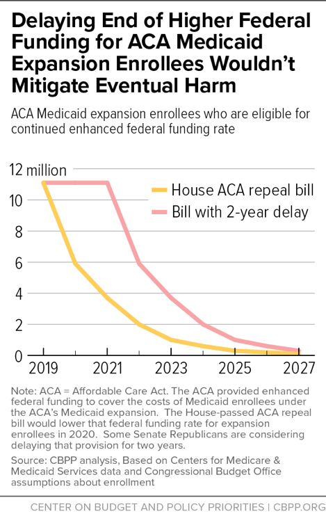 Delaying End of Higher Federal Funding for ACA Medicaid Expansion Enrollees Wouldn't Mitigate Eventual Harm