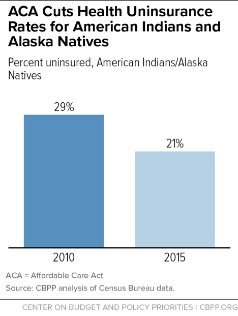 ACA Cuts Health Uninsurance Rates for American Indians and Alaska Natives
