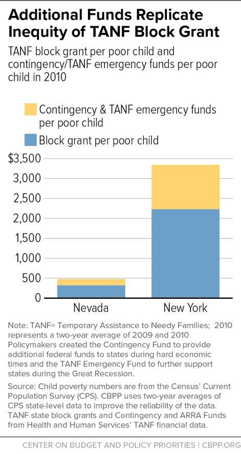 Additional Funds Replicate Inequity of TANF Block Grant