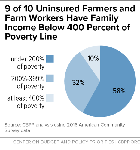 9 of 10 Uninsured Farmers and Farm Workers Have Family Income Below 400 Percent of Poverty Line