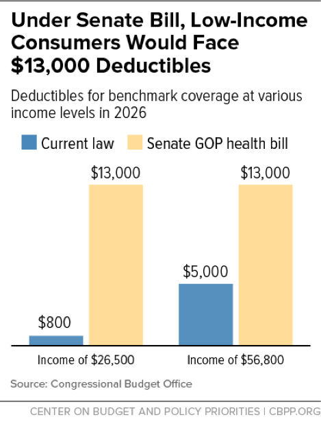 In Focus: Under Senate Bill, Low-Income Consumers Would Face $13,000 Deductibles