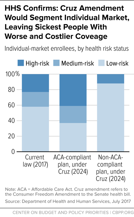 HHS Confirms: Cruz Amendment Would Segment Individual Market Leaving Sickest People With Worse and Costlier Coverage
