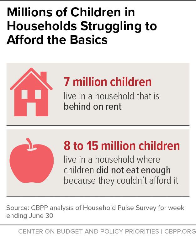 More Relief Needed To Alleviate Hardship | Center On Budget And Policy  Priorities