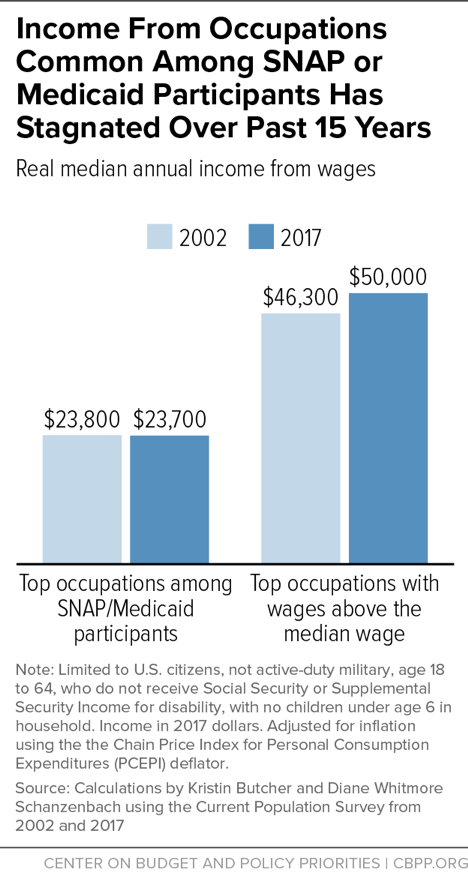 Income from Occupations Common Among SNAP or Medicaid Participants Has Stagnated Over Past 15 Years