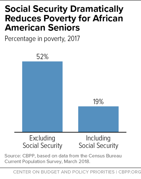 Social Security Dramatically Reduces Poverty for African American Seniors