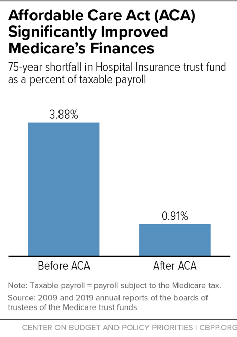 Affordable Care Act (ACA) Significantly Improved Medicare's Finances