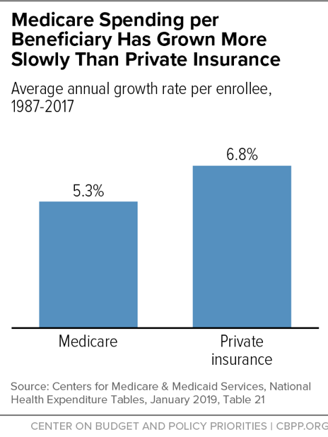 Medicare Spending per Beneficiary Has Grown More Slowly Than Private Insurance