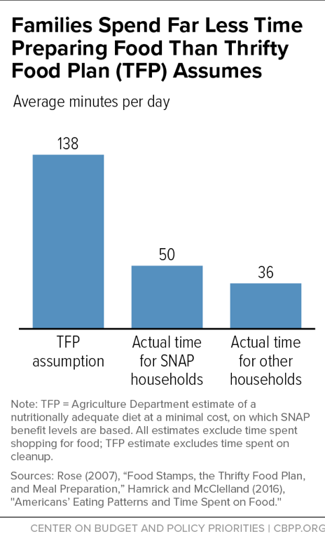 Families Spend Far Less Time Preparing Food Than Thrifty Food Plan (TFP) Assumes