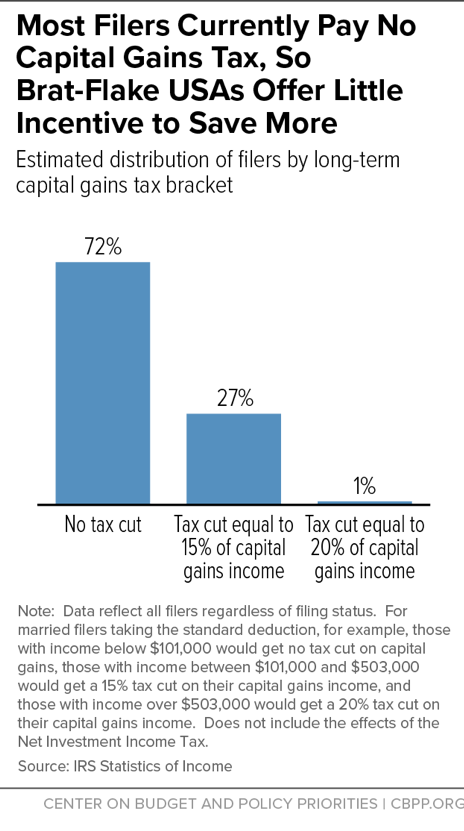 Most Filers Currently Pay No Capital Gains Tax, So Brat-Flake USAs Offer Little Incentive to Save More