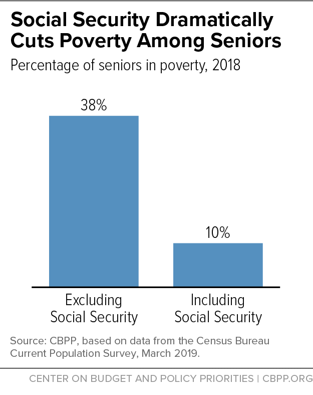 Social Security Dramatically Cuts Poverty Among Seniors