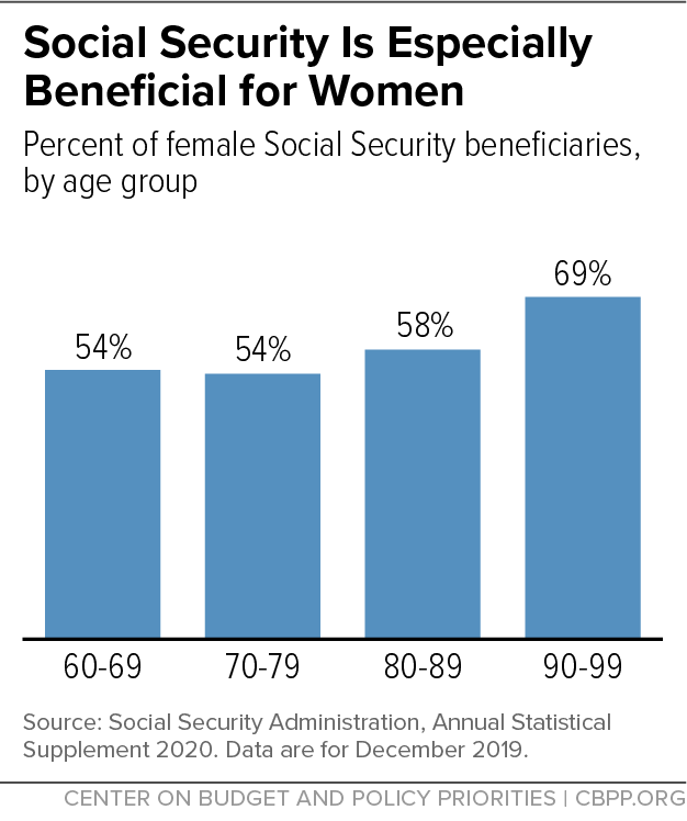 Social Security is Especially Beneficial for Women