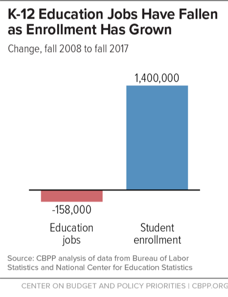 K-12 Jobs Have Fallen as Enrollment Has Grown