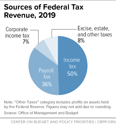 Sources of Federal Tax Revenue, 2019