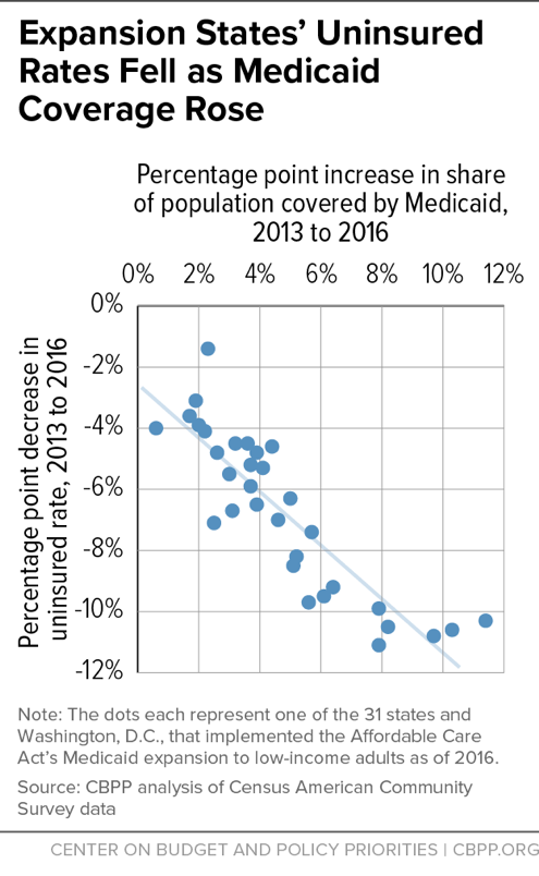 Expansion States' Uninsured Rates Fell As Medicaid Coverage Rose
