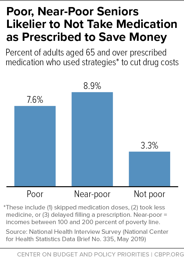 Poor, Near-Poor Seniors Likelier to Not Take Medication as Prescribed to Save Money