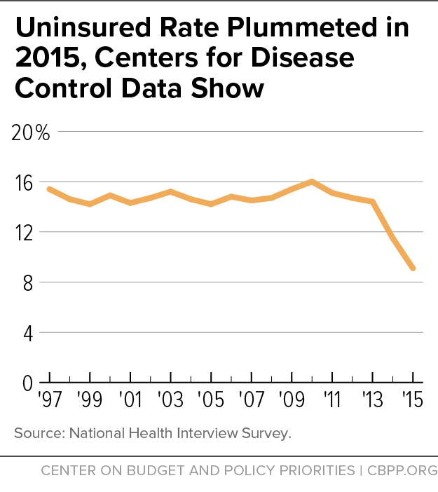 Uninsured Rate Plummeted in 2015, Centers for Disease Control Data Show