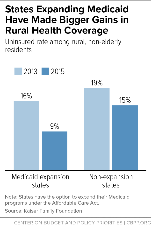 States Expanding Medicaid Have Made Bigger Gains in Rural Health Coverage