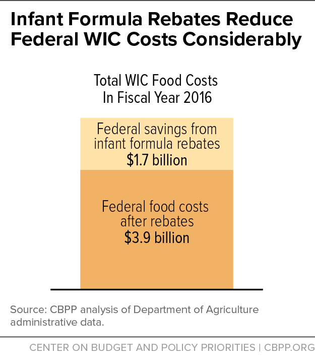 Infant Formula Rebates Reduce Federal WIC Costs Considerably