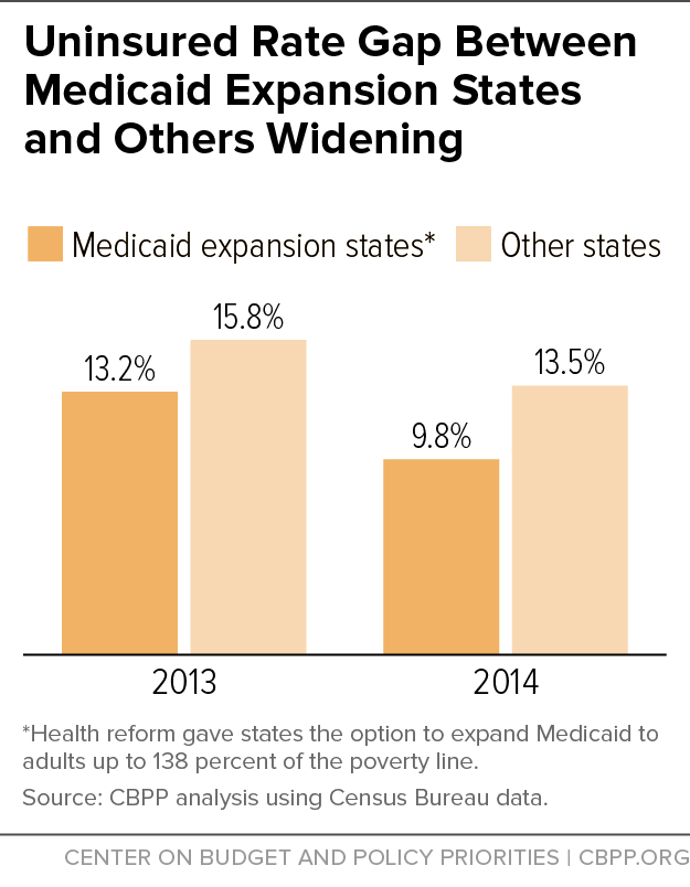 Uninsured Gap Between Medicaid Expansion States & Others Widening
