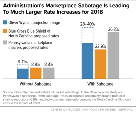 Administration's Marketplace Sabotage is Leading to Much Larger Rate Increases for 2018