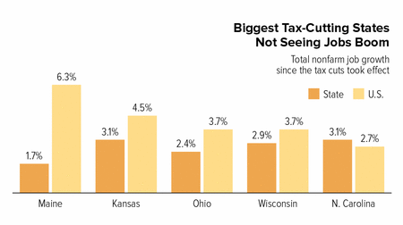 In Focus: Biggest Tax-Cutting States Not Seeing Jobs Boom