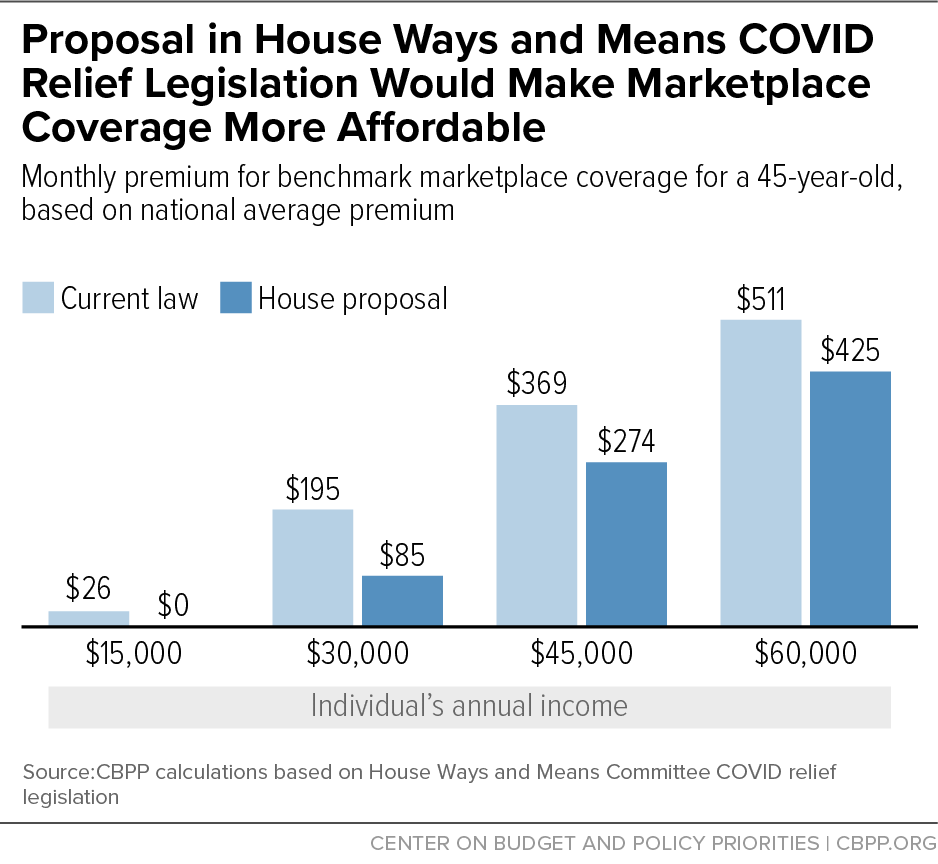 Proposal in House Ways and Means COVID Relief Legislation Would Make Marketplace Coverage More Affordable