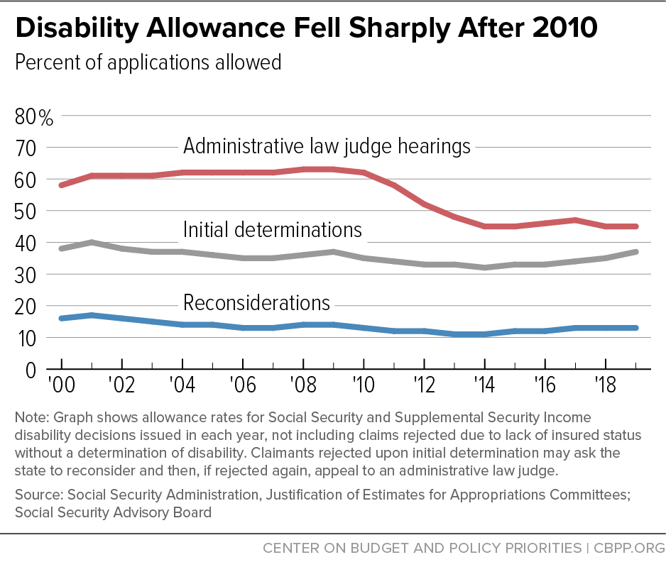 Disability Allowance Fell Sharply After 2010
