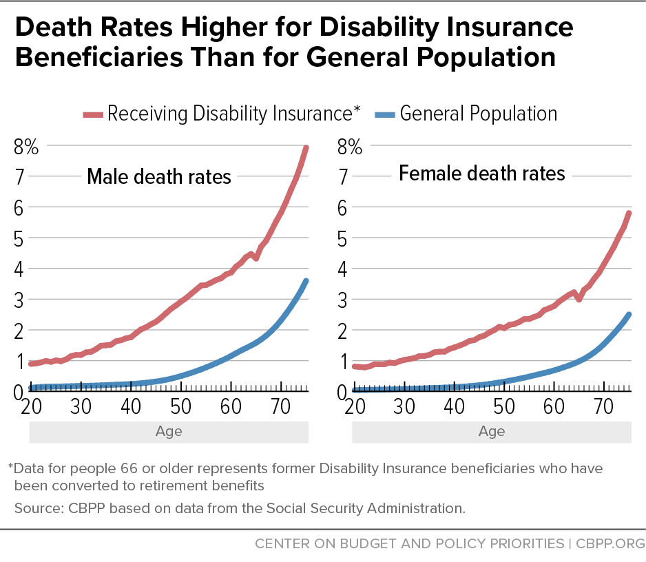 Death Rates Higher for Disability Insurance Beneficiaries Than for General Population