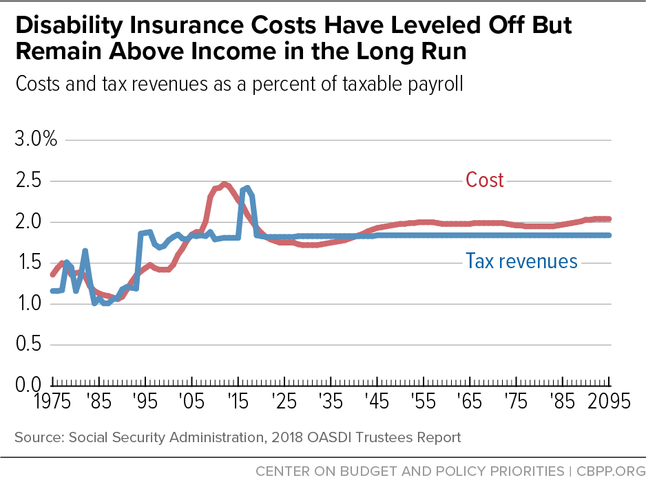 Disability Insurance Costs Have Leveled Off But Remain Above Income in the Long Run